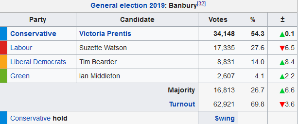 Screenshot_2019-12-13 Banbury (UK Parliament constituency) - Wikipedia