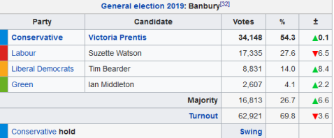Screenshot_2019-12-13 Banbury (UK Parliament constituency) - Wikipedia